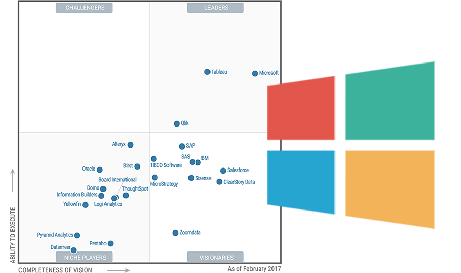 Gartner Chart with Microsoft BI Tools Ranking